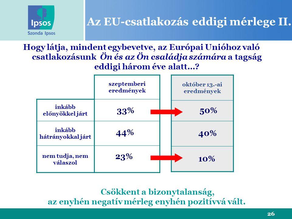 26 Az EU-csatlakozás eddigi mérlege II. szeptemberi eredmények inkább előnyökkel járt inkább hátrányokkal járt nem tudja, nem válaszol Hogy látja, min