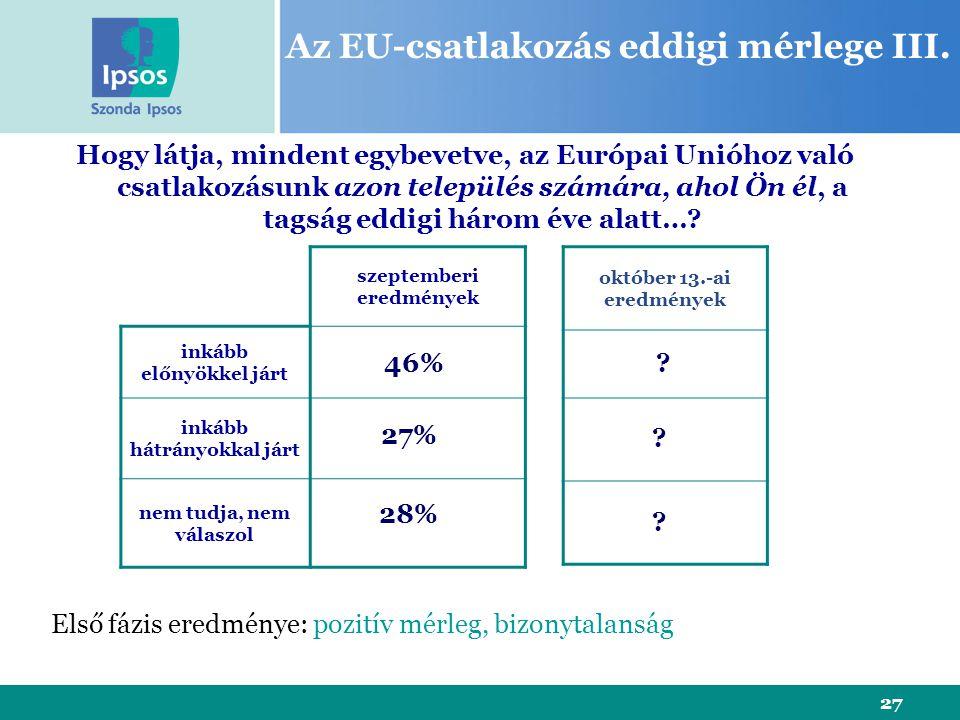 27 Az EU-csatlakozás eddigi mérlege III. szeptemberi eredmények inkább előnyökkel járt inkább hátrányokkal járt nem tudja, nem válaszol Hogy látja, mi
