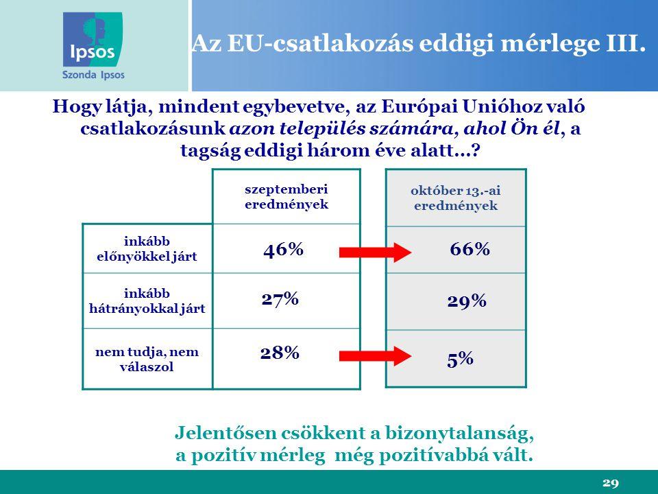 29 Az EU-csatlakozás eddigi mérlege III. szeptemberi eredmények inkább előnyökkel járt inkább hátrányokkal járt nem tudja, nem válaszol Hogy látja, mi