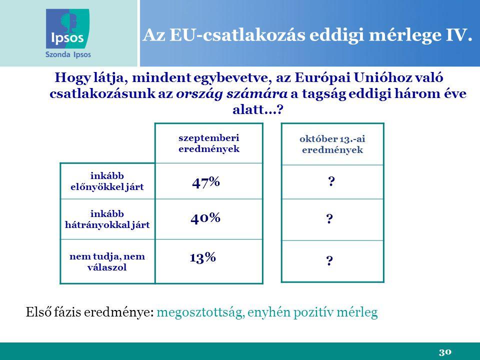 30 Az EU-csatlakozás eddigi mérlege IV. szeptemberi eredmények inkább előnyökkel járt inkább hátrányokkal járt nem tudja, nem válaszol Hogy látja, min