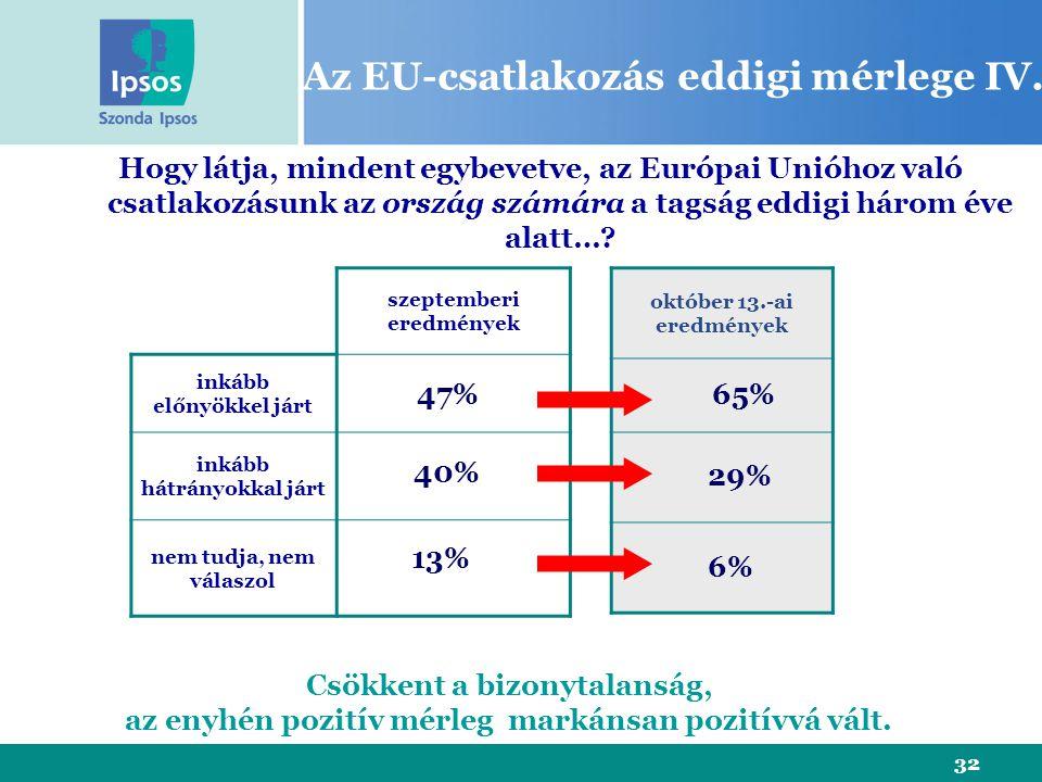 32 Az EU-csatlakozás eddigi mérlege IV. szeptemberi eredmények inkább előnyökkel járt inkább hátrányokkal járt nem tudja, nem válaszol Hogy látja, min
