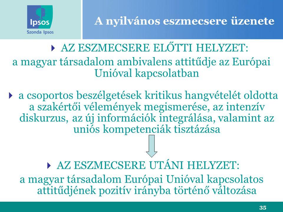 35 A nyilvános eszmecsere üzenete  AZ ESZMECSERE ELŐTTI HELYZET: a magyar társadalom ambivalens attitűdje az Európai Unióval kapcsolatban  a csoport