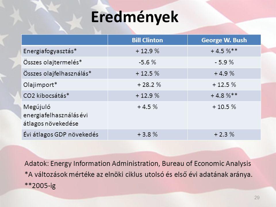 Eredmények Bill ClintonGeorge W. Bush Energiafogyasztás*+ 12.9 %+ 4.5 %** Összes olajtermelés*-5.6 %- 5.9 % Összes olajfelhasználás*+ 12.5 %+ 4.9 % Ol