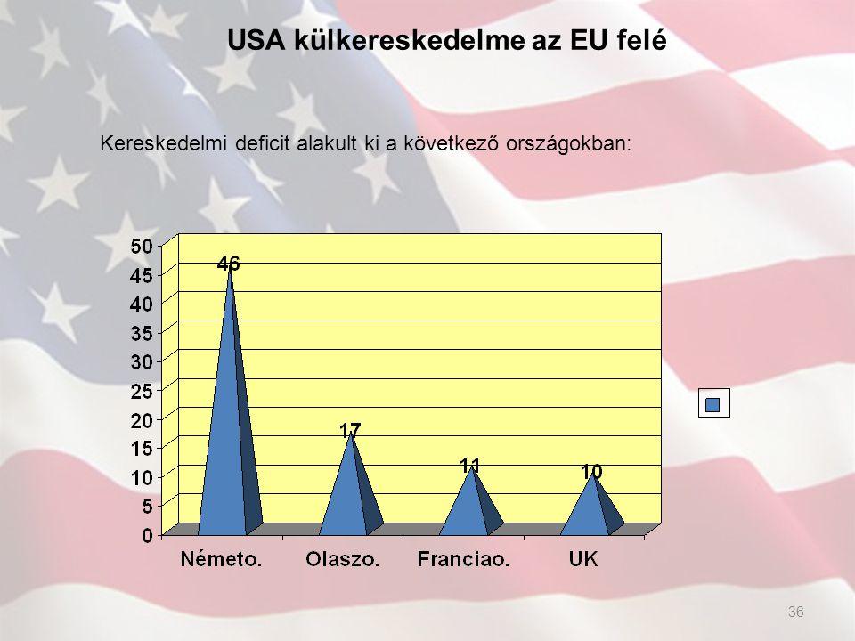 USA külkereskedelme az EU felé Kereskedelmi deficit alakult ki a következő országokban: 36