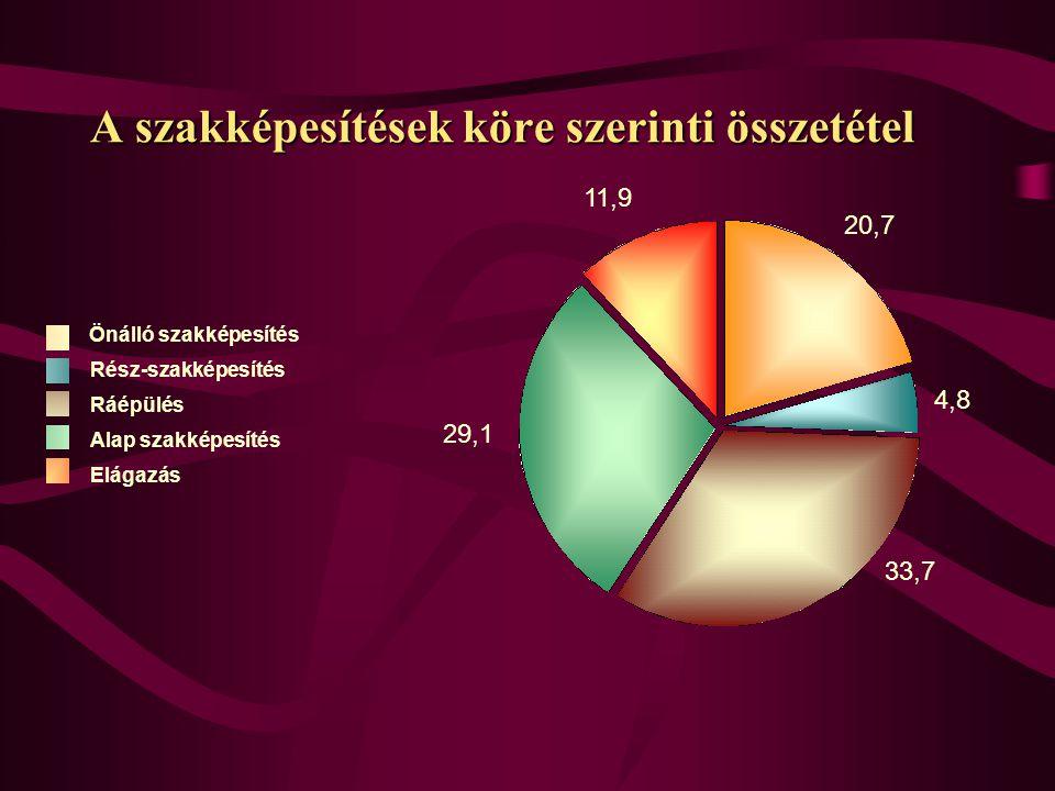 A szakképesítések köre szerinti összetétel Alap szakképesítés Rész-szakképesítés Elágazás Ráépülés Önálló szakképesítés 11,9 20,7 33,7 29,1 4,8