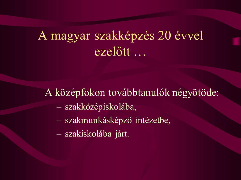 A középfokon továbbtanulók négyötöde: – szakközépiskolába, – szakmunkásképző intézetbe, – szakiskolába járt. A magyar szakképzés 20 évvel ezelőtt …