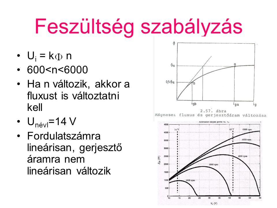 Feszültség szabályzás U i = k n 600<n<6000 Ha n változik, akkor a fluxust is változtatni kell U névl =14 V Fordulatszámra lineárisan, gerjesztő áramra
