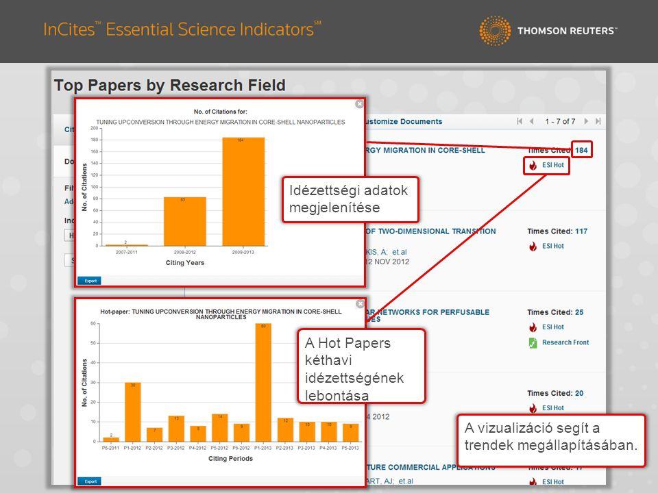 Idézettségi adatok megjelenítése A Hot Papers kéthavi idézettségének lebontása A vizualizáció segít a trendek megállapításában.
