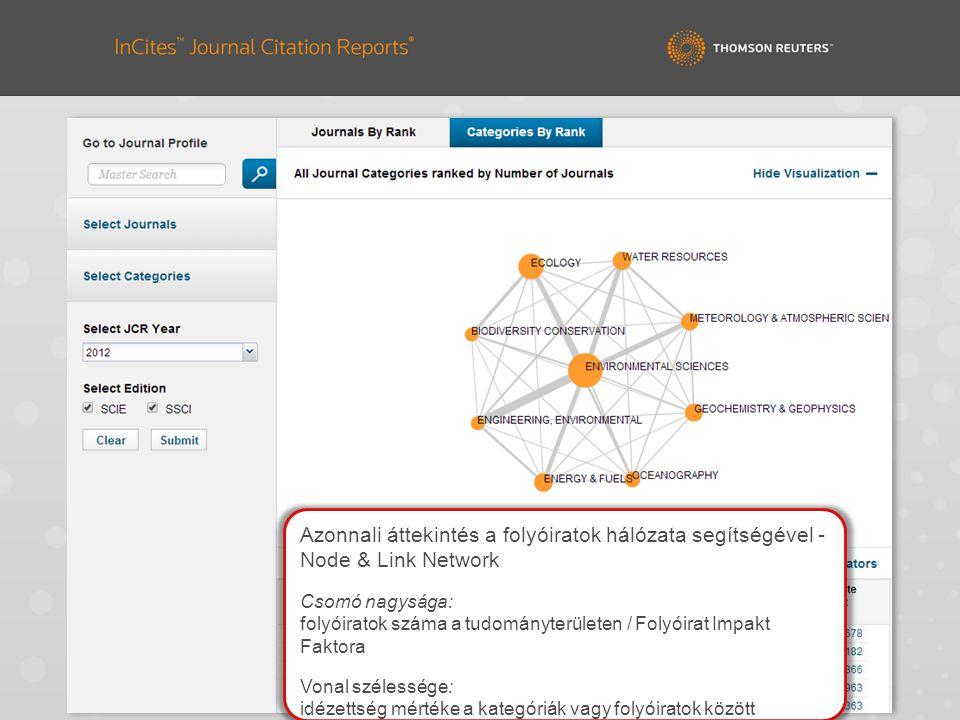 Azonnali áttekintés a folyóiratok hálózata segítségével - Node & Link Network Csomó nagysága: folyóiratok száma a tudományterületen / Folyóirat Impakt Faktora Vonal szélessége: idézettség mértéke a kategóriák vagy folyóiratok között