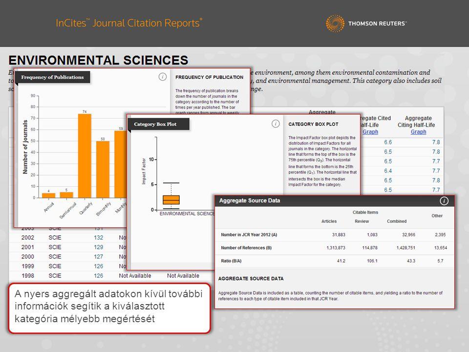 A nyers aggregált adatokon kívül további információk segítik a kiválasztott kategória mélyebb megértését