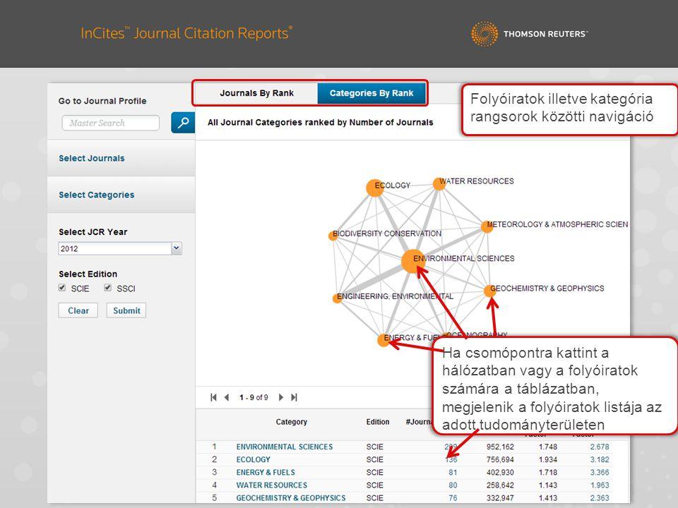 Ha csomópontra kattint a hálózatban vagy a folyóiratok számára a táblázatban, megjelenik a folyóiratok listája az adott tudományterületen Folyóiratok illetve kategória rangsorok közötti navigáció