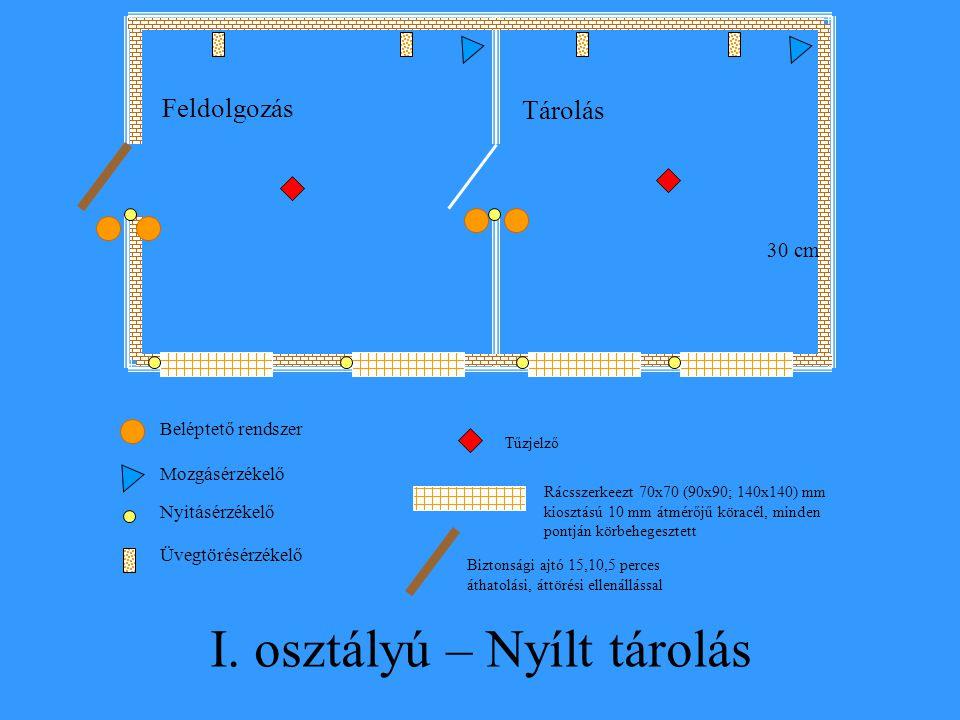 Feldolgozás Tárolás Nyitásérzékelő Beléptető rendszer Mozgásérzékelő Tűzjelző Rácsszerkeezt 70x70 (90x90; 140x140) mm kiosztású 10 mm átmérőjű köracél