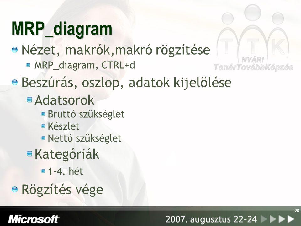 MRP_diagram Nézet, makrók,makró rögzítése MRP_diagram, CTRL+d Beszúrás, oszlop, adatok kijelölése Adatsorok Bruttó szükséglet Készlet Nettó szükséglet