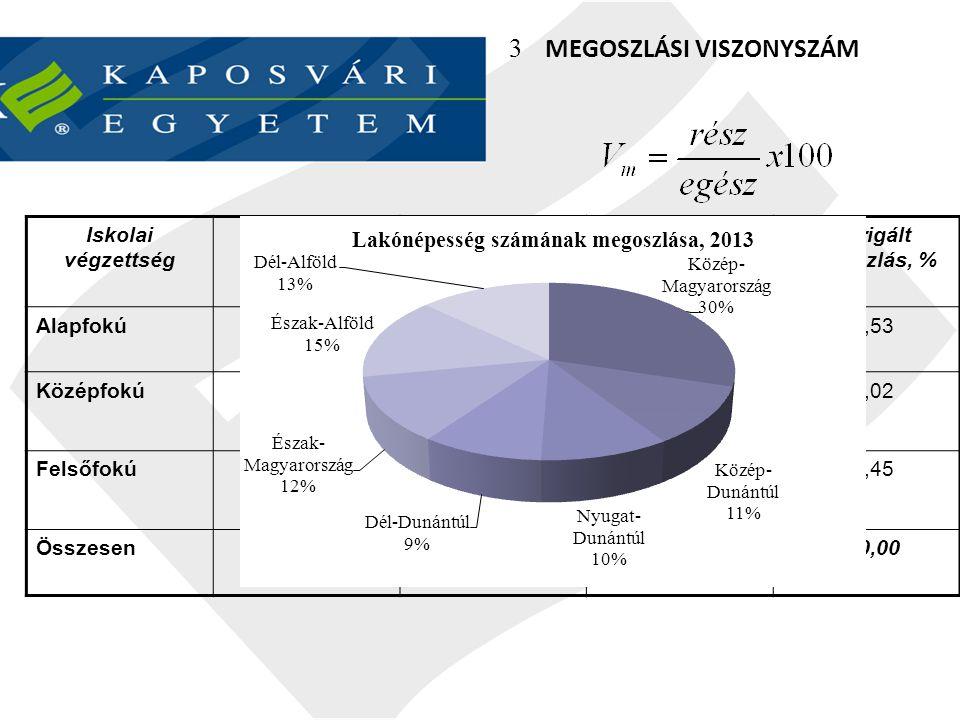 Összehasonlító viszonyszám Iskolai végzettségLétszám, főMegoszlás, % Alapfokú1223,53 Középfokú2549,02 Felsőfokú1427,45 Összesen51100,00 Mennyi az alapfokúak számra jutó középfokú alkalmazottak aránya.