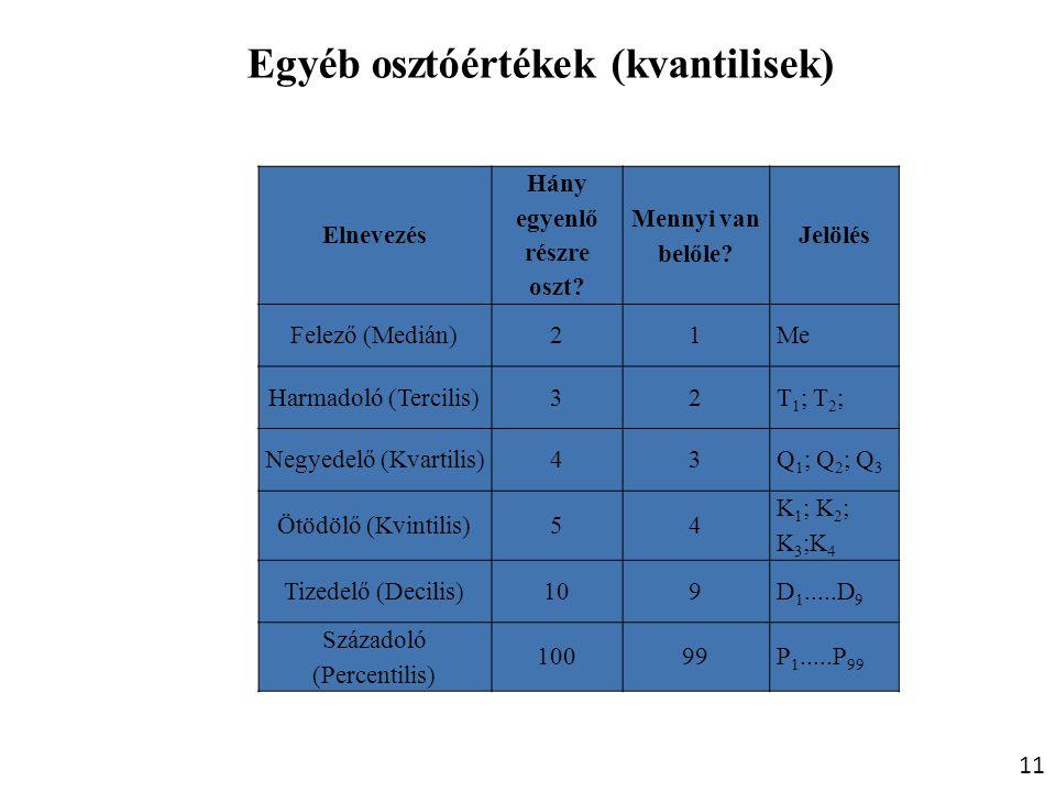 11 Egyéb osztóértékek (kvantilisek) Elnevezés Hány egyenlő részre oszt? Mennyi van belőle? Jelölés Felező (Medián)21Me Harmadoló (Tercilis)32T 1 ; T 2