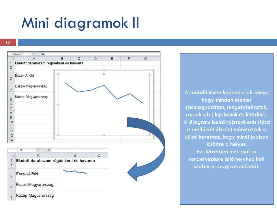 Mini diagramok II A teendő innen kezdve csak annyi, hogy minden elemet (jelmagyarázat, tengelyfeliratok, rácsok stb.) kijelölünk és kitörlünk. A diagr