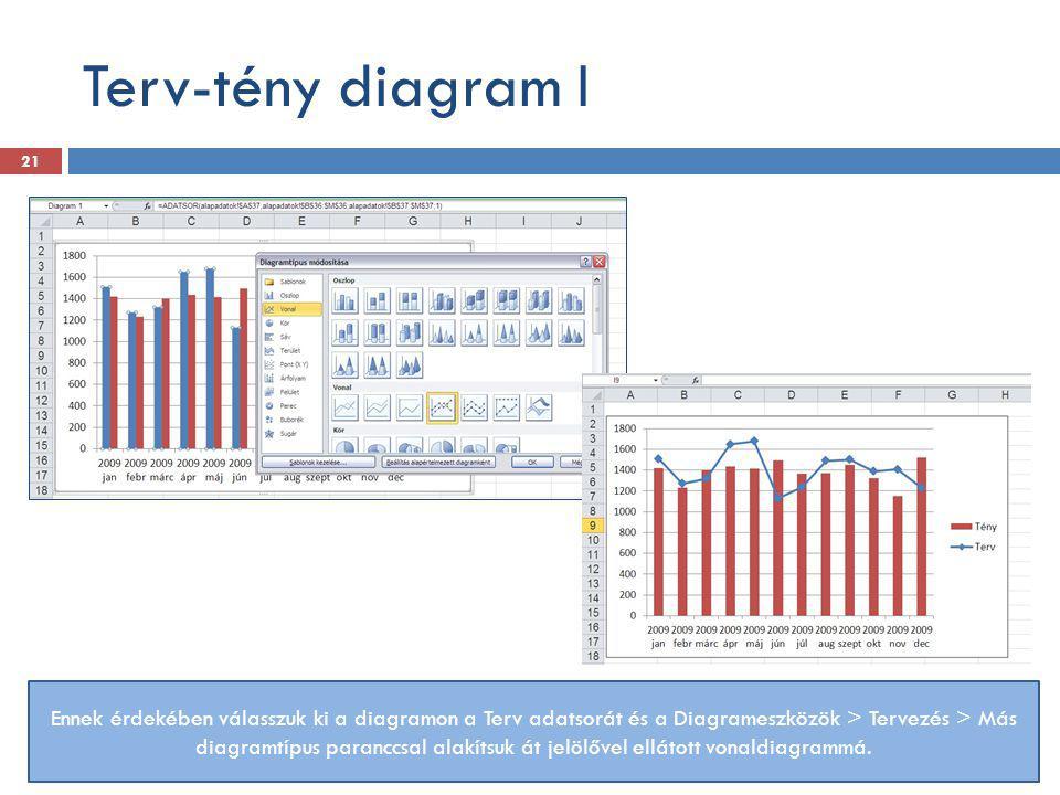 Terv-tény diagram I Ennek érdekében válasszuk ki a diagramon a Terv adatsorát és a Diagrameszközök > Tervezés > Más diagramtípus paranccsal alakítsuk