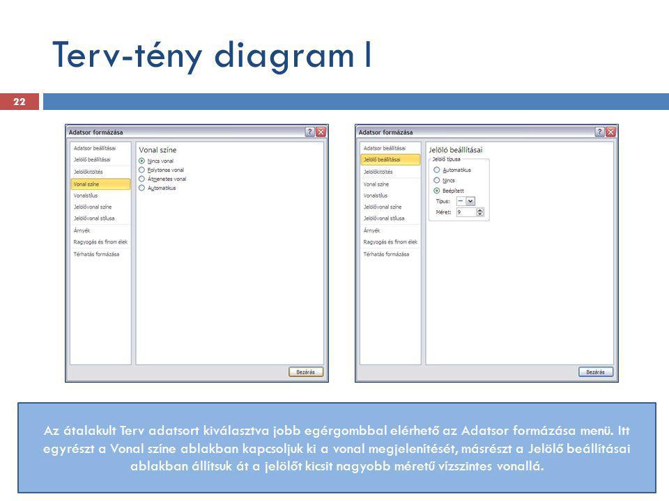 Terv-tény diagram I Az átalakult Terv adatsort kiválasztva jobb egérgombbal elérhető az Adatsor formázása menü. Itt egyrészt a Vonal színe ablakban ka