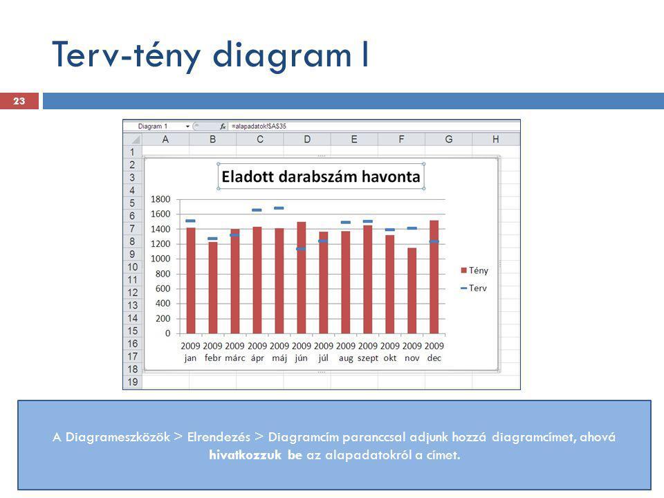 Terv-tény diagram I A Diagrameszközök > Elrendezés > Diagramcím paranccsal adjunk hozzá diagramcímet, ahová hivatkozzuk be az alapadatokról a címet. 2