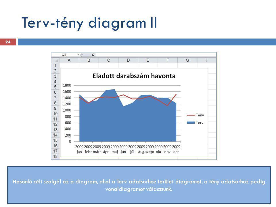 Terv-tény diagram II Hasonló célt szolgál az a diagram, ahol a Terv adatsorhoz terület diagramot, a tény adatsorhoz pedig vonaldiagramot választunk. 2