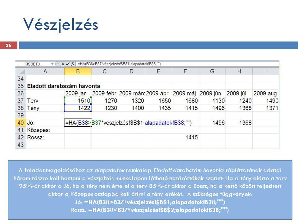 Vészjelzés A feladat megoldásához az alapadatok munkalap Eladott darabszám havonta táblázatának adatai három részre kell bontani a vészjelzés munkalap