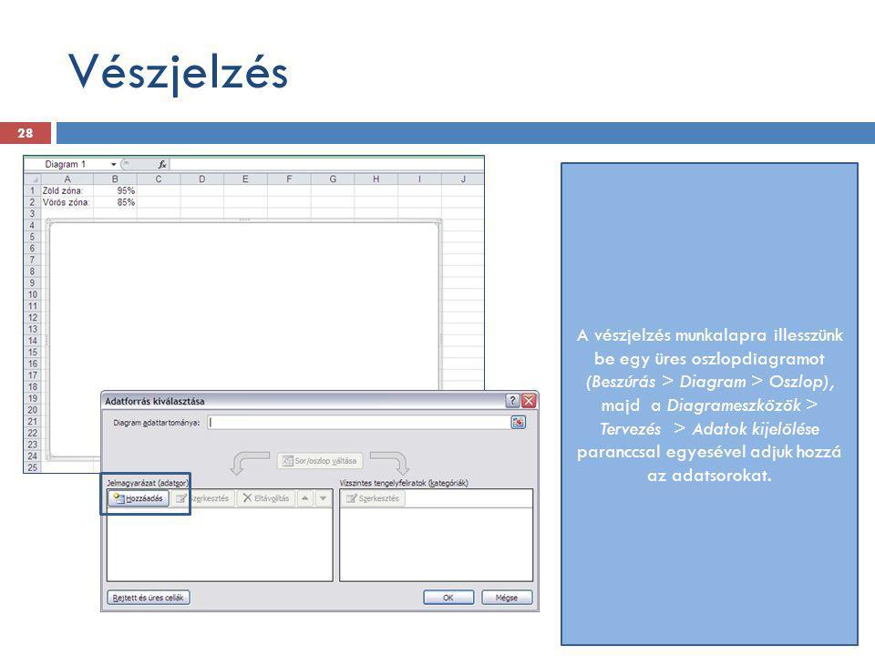 Vészjelzés A vészjelzés munkalapra illesszünk be egy üres oszlopdiagramot (Beszúrás > Diagram > Oszlop), majd a Diagrameszközök > Tervezés > Adatok ki