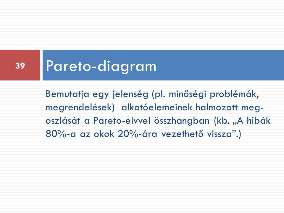 """Bemutatja egy jelenség (pl. minőségi problémák, megrendelések) alkotóelemeinek halmozott meg- oszlását a Pareto-elvvel összhangban (kb. """"A hibák 80%-a"""