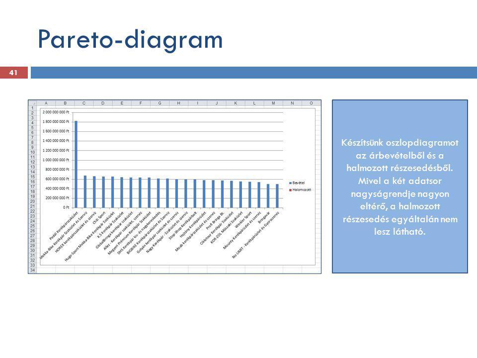 Pareto-diagram 41 Készítsünk oszlopdiagramot az árbevételből és a halmozott részesedésből. Mivel a két adatsor nagyságrendje nagyon eltérő, a halmozot