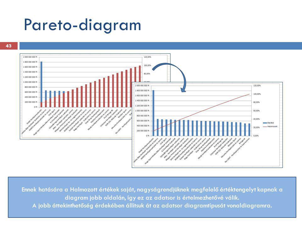 Pareto-diagram 43 Ennek hatására a Halmozott értékek saját, nagyságrendjüknek megfelelő értéktengelyt kapnak a diagram jobb oldalán, így ez az adatsor