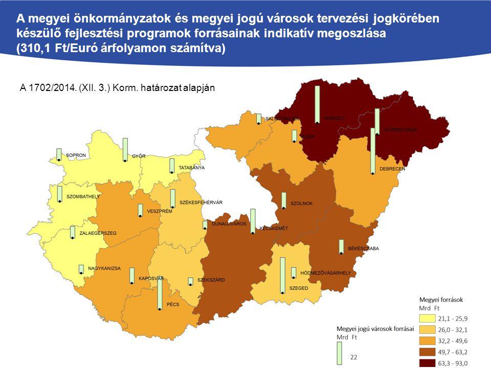 A megyei önkormányzatok és megyei jogú városok tervezési jogkörében készülő fejlesztési programok forrásainak indikatív megoszlása (310,1 Ft/Euró árfolyamon számítva) A 1702/2014.