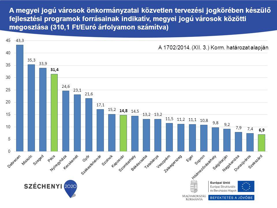 A megyei jogú városok önkormányzatai közvetlen tervezési jogkörében készülő fejlesztési programok forrásainak indikatív, megyei jogú városok közötti megoszlása (310,1 Ft/Euró árfolyamon számítva) A 1702/2014.