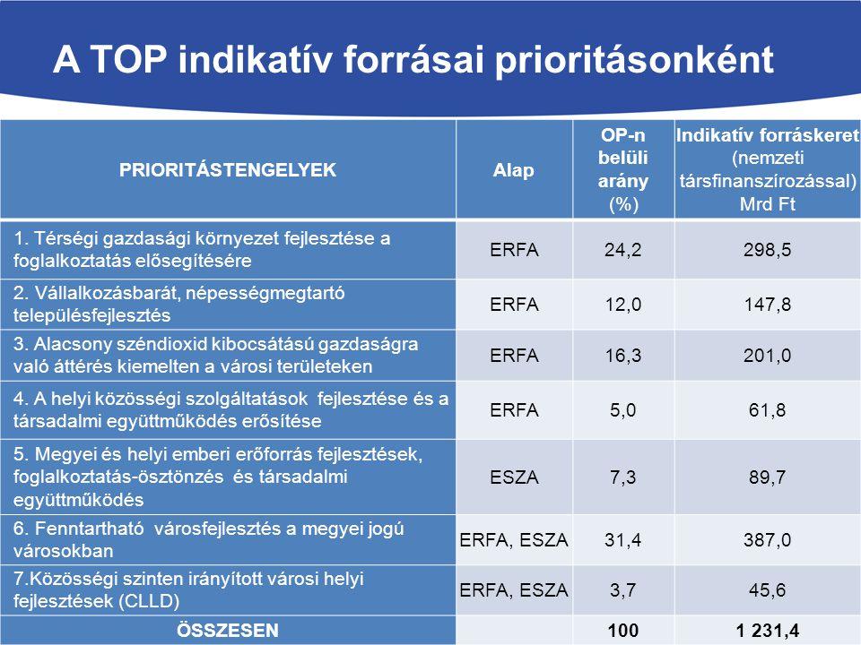 PRIORITÁSTENGELYEKAlap OP-n belüli arány (%) Indikatív forráskeret (nemzeti társfinanszírozással) Mrd Ft 1.