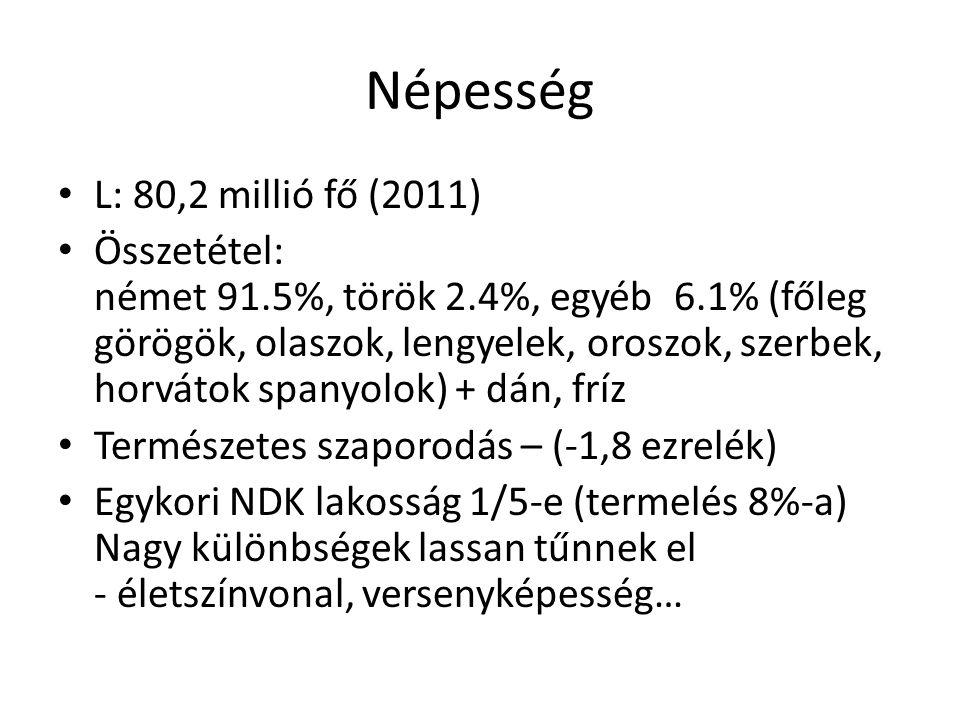 Népesség L: 80,2 millió fő (2011) Összetétel: német 91.5%, török 2.4%, egyéb 6.1% (főleg görögök, olaszok, lengyelek, oroszok, szerbek, horvátok spany