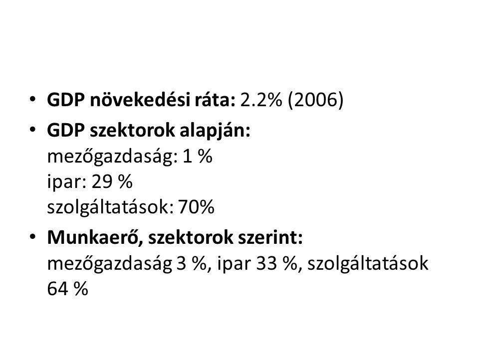 GDP növekedési ráta: 2.2% (2006) GDP szektorok alapján: mezőgazdaság: 1 % ipar: 29 % szolgáltatások: 70% Munkaerő, szektorok szerint: mezőgazdaság 3 %