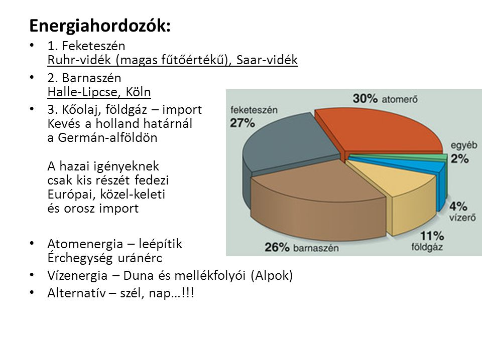 Energiahordozók: 1. Feketeszén Ruhr-vidék (magas fűtőértékű), Saar-vidék 2. Barnaszén Halle-Lipcse, Köln 3. Kőolaj, földgáz – import Kevés a holland h