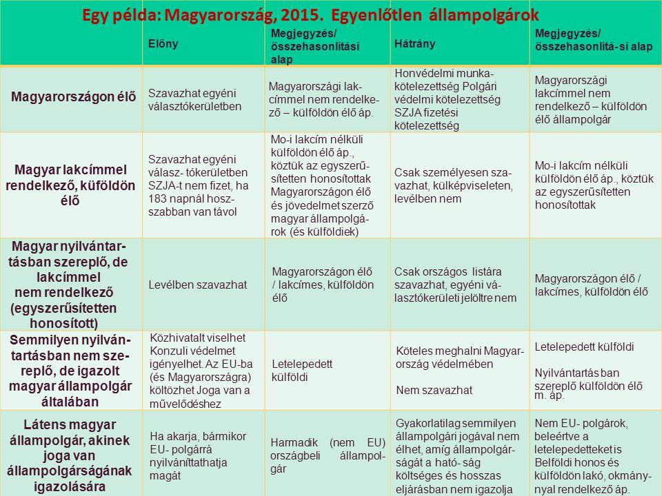Nagy Boldizsár előadása Előny Megjegyzés/ összehasonlítási alap Hátrány Megjegyzés/ összehasonlítá- si alap Magyarországon élő Szavazhat egyéni választókerületben Magyarországi lak- címmel nem rendelke- ző – külföldön élő áp.