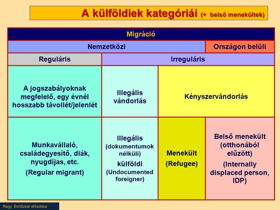 Nagy Boldizsár előadása A külföldiek kategóriái (+ belső menekültek) A külföldiek kategóriái (+ belső menekültek) Migráció NemzetköziOrszágon belüli RegulárisIrreguláris A jogszabályoknak megfelelő, egy évnél hosszabb távollét/jelenlét Illegális vándorlás Kényszervándorlás Munkavállaló, családegyesítő, diák, nyugdíjas, etc.
