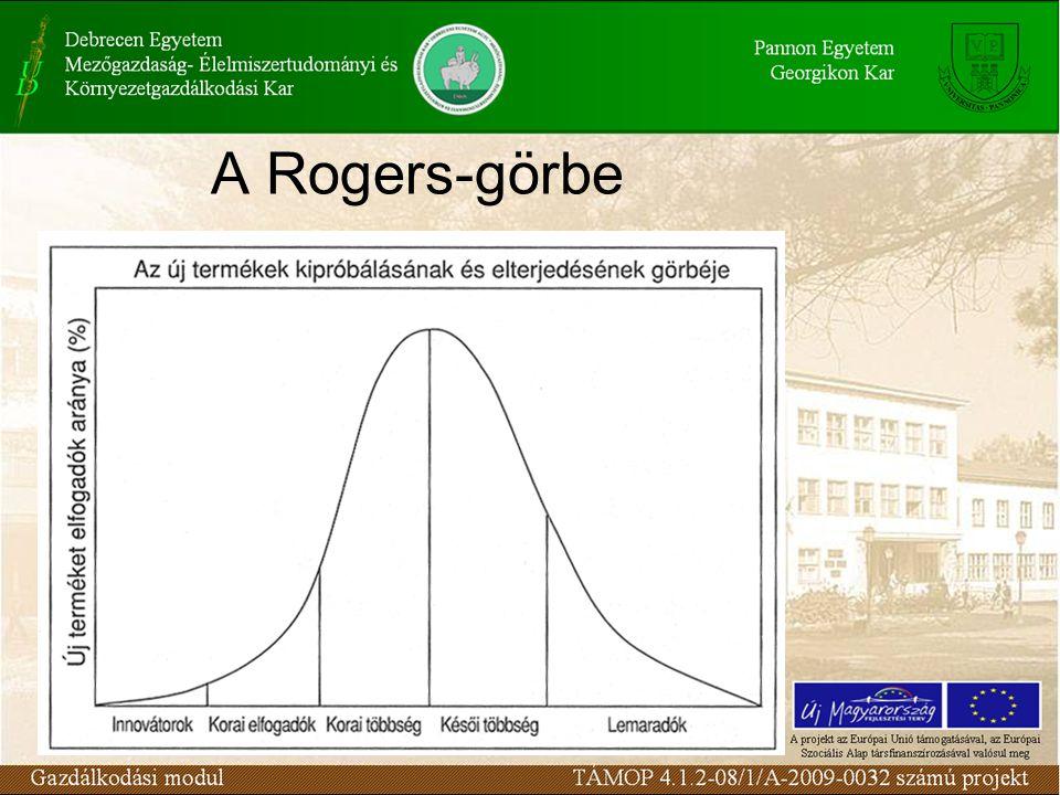A Rogers-görbe