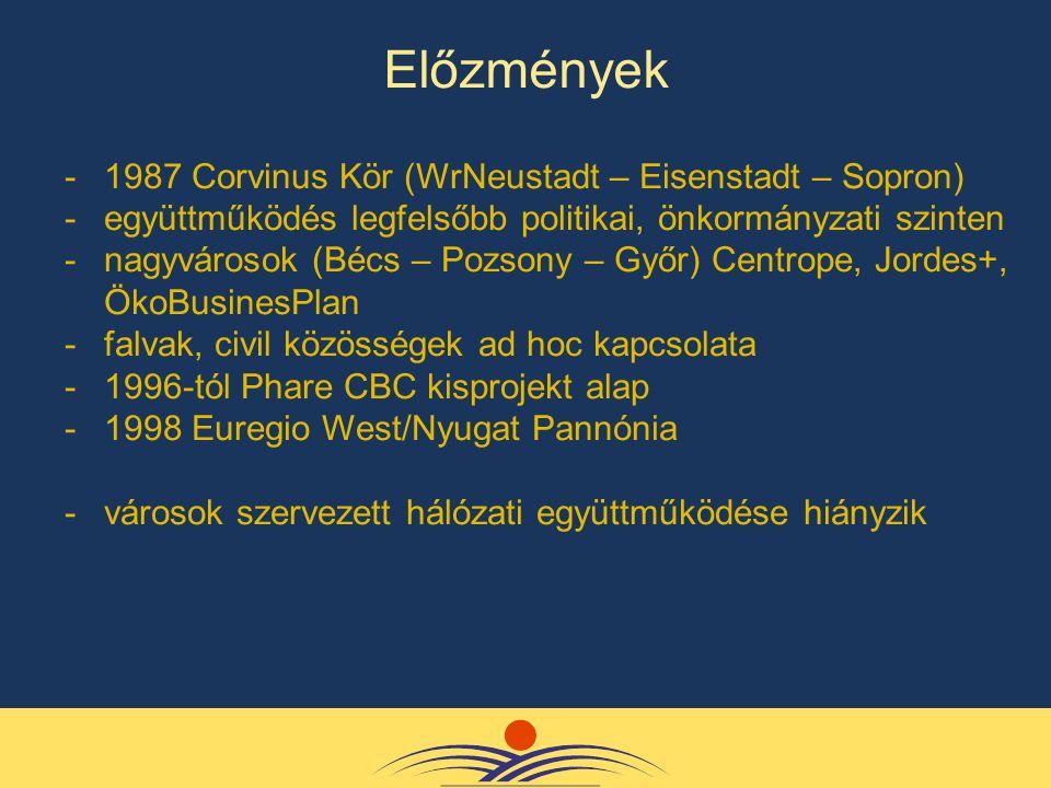 -1987 Corvinus Kör (WrNeustadt – Eisenstadt – Sopron) -együttműködés legfelsőbb politikai, önkormányzati szinten -nagyvárosok (Bécs – Pozsony – Győr) Centrope, Jordes+, ÖkoBusinesPlan -falvak, civil közösségek ad hoc kapcsolata -1996-tól Phare CBC kisprojekt alap -1998 Euregio West/Nyugat Pannónia -városok szervezett hálózati együttműködése hiányzik Előzmények