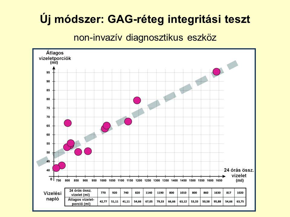 Új módszer: GAG-réteg integritási teszt non-invazív diagnosztikus eszköz
