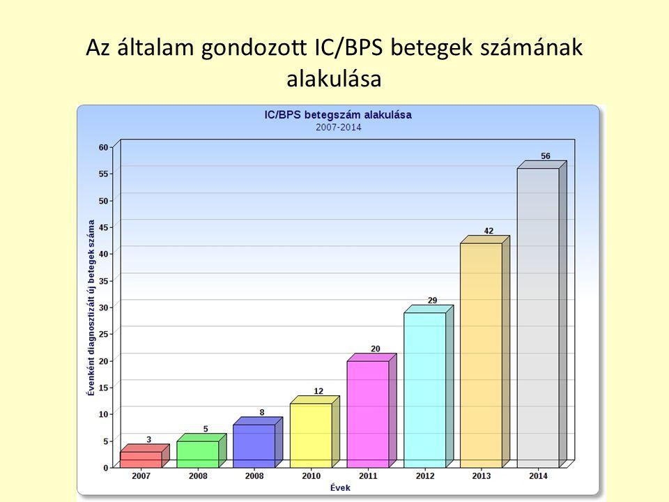 Az általam gondozott IC/BPS betegek számának alakulása