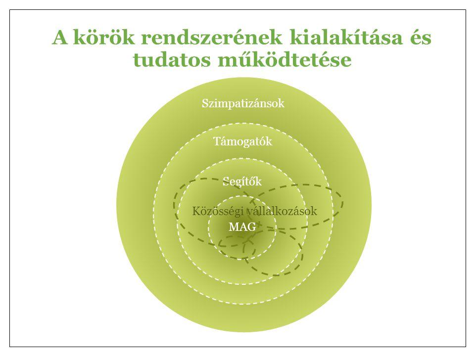 Segítők MAG Szimpatizánsok Támogatók A körök rendszerének kialakítása és tudatos működtetése Közösségi vállalkozások