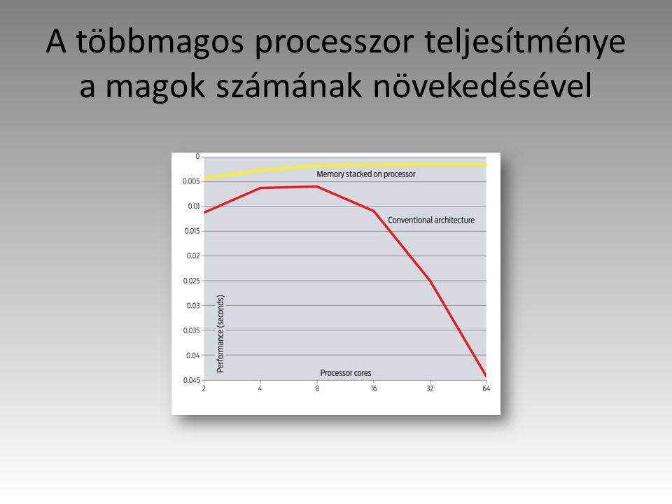 A többmagos processzor teljesítménye a magok számának növekedésével