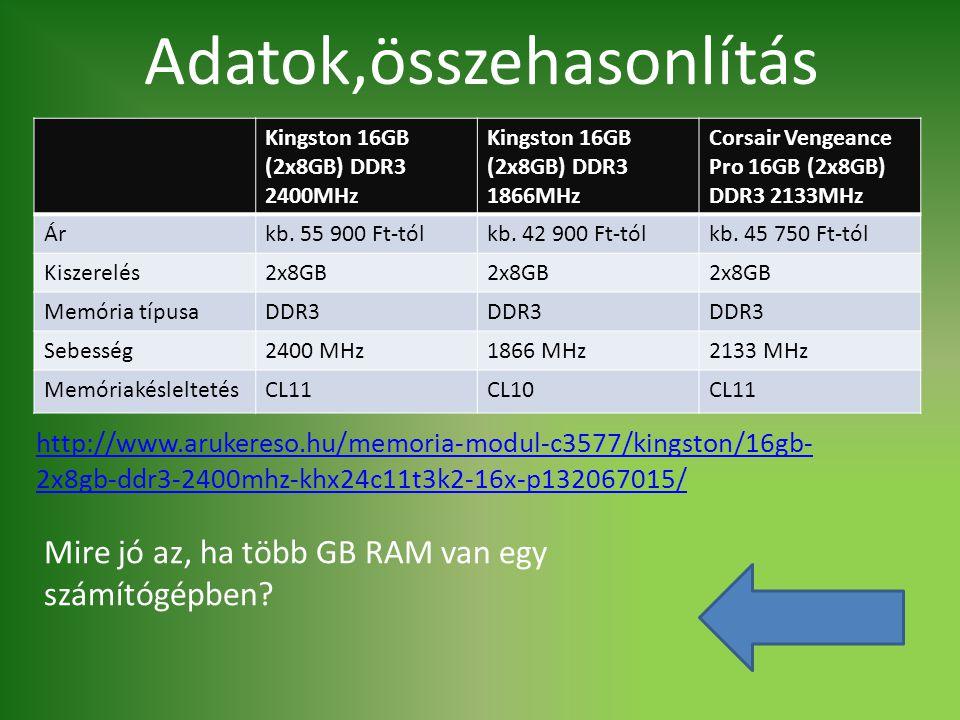 Adatok,összehasonlítás Kingston 16GB (2x8GB) DDR3 2400MHz Kingston 16GB (2x8GB) DDR3 1866MHz Corsair Vengeance Pro 16GB (2x8GB) DDR3 2133MHz Árkb. 55