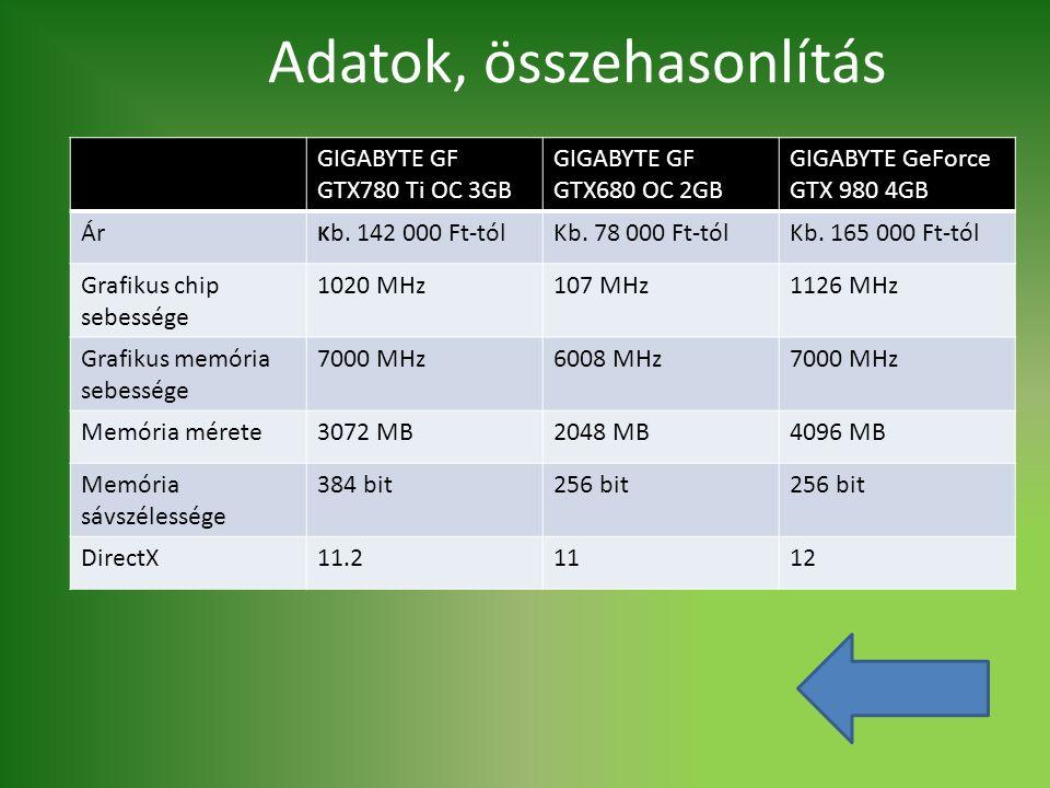 GIGABYTE GF GTX780 Ti OC 3GB GIGABYTE GF GTX680 OC 2GB GIGABYTE GeForce GTX 980 4GB Ár K b. 142 000 Ft-tólKb. 78 000 Ft-tólKb. 165 000 Ft-tól Grafikus