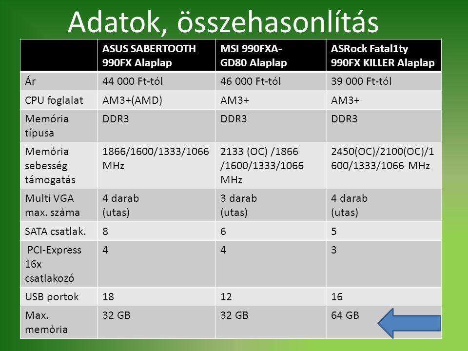 ASUS SABERTOOTH 990FX Alaplap MSI 990FXA- GD80 Alaplap ASRock Fatal1ty 990FX KILLER Alaplap Ár44 000 Ft-tól46 000 Ft-tól39 000 Ft-tól CPU foglalatAM3+