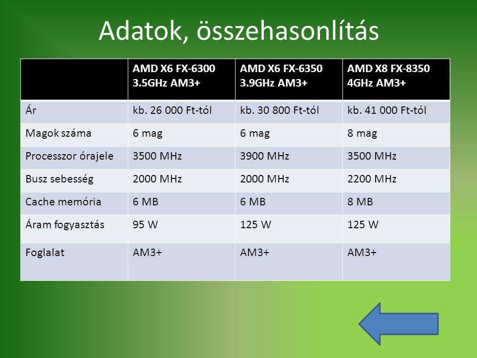 Adatok, összehasonlítás AMD X6 FX-6300 3.5GHz AM3+ AMD X6 FX-6350 3.9GHz AM3+ AMD X8 FX-8350 4GHz AM3+ Árkb. 26 000 Ft-tólkb. 30 800 Ft-tólkb. 41 000