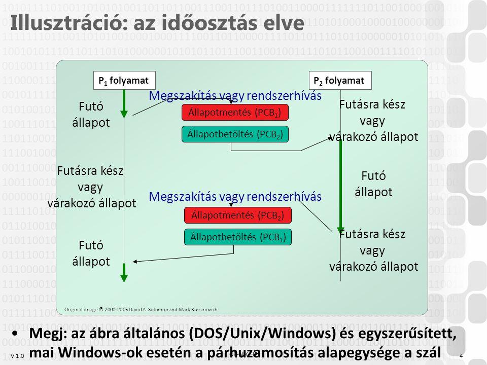 V 1.0 Illusztráció: az időosztás elve P 1 folyamat Futó állapot Futó állapot Futásra kész vagy várakozó állapot Állapotmentés (PCB 2 ) Állapotbetöltés (PCB 1 ) Állapotmentés (PCB 1 ) Állapotbetöltés (PCB 2 ) Megszakítás vagy rendszerhívás Futó állapot Futásra kész vagy várakozó állapot Futásra kész vagy várakozó állapot P 2 folyamat Megszakítás vagy rendszerhívás Original image © 2000-2005 David A.