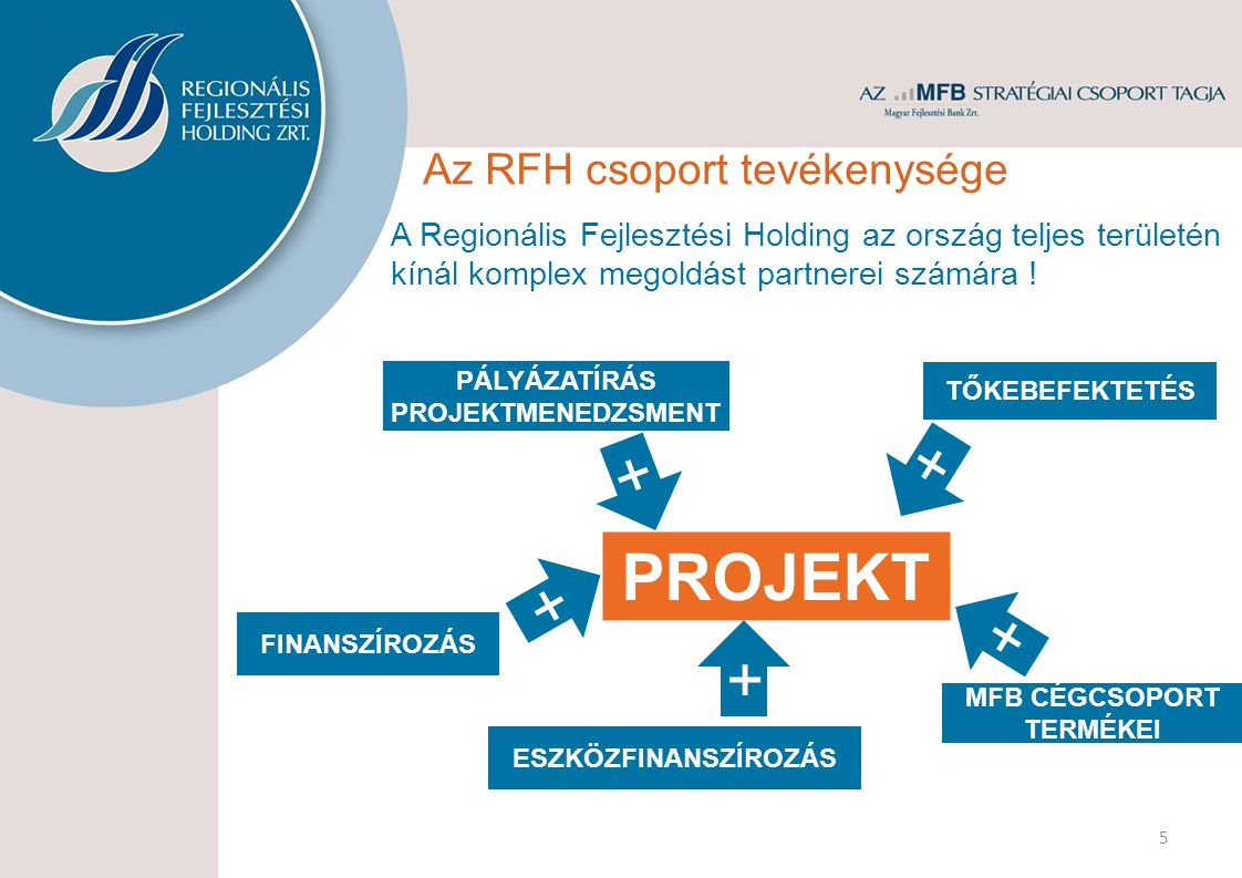 Az RFH csoport tevékenysége PÁLYÁZATÍRÁS PROJEKTMENEDZSMENT TŐKEBEFEKTETÉS FINANSZÍROZÁS + 5 MFB CÉGCSOPORT TERMÉKEI + PROJEKT + + A Regionális Fejlesztési Holding az ország teljes területén kínál komplex megoldást partnerei számára .