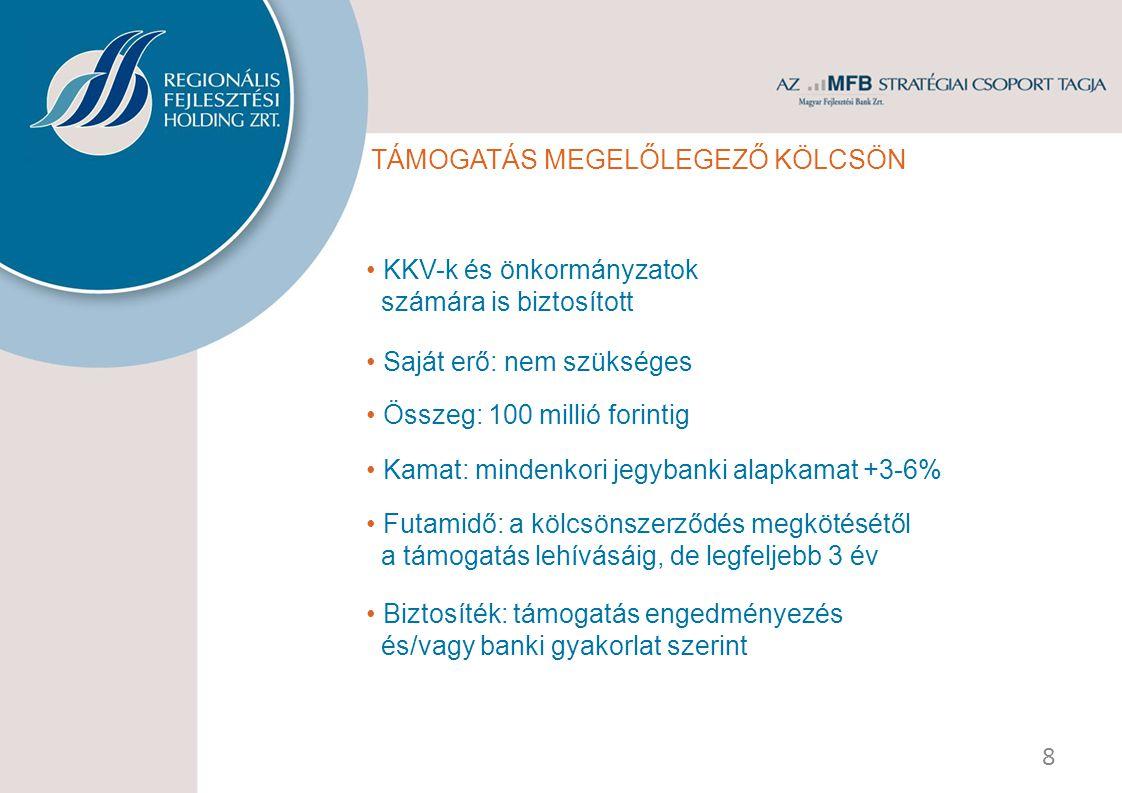 TÁMOGATÁS MEGELŐLEGEZŐ KÖLCSÖN KKV-k és önkormányzatok számára is biztosított Összeg: 100 millió forintig Kamat: mindenkori jegybanki alapkamat +3-6%